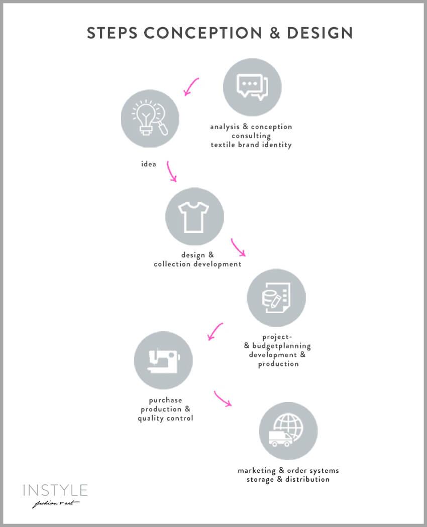Design Flow Chart